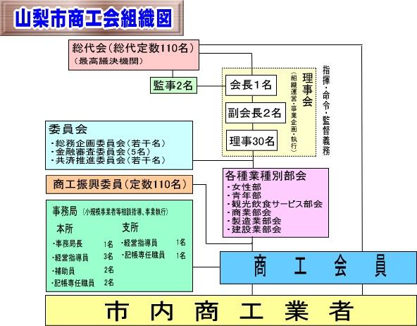 山梨市商工会 組織図